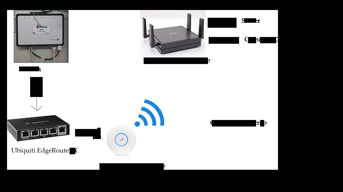 iinet wireless network diagram auto electrical wiring diagram u2022 rh 6weeks co uk